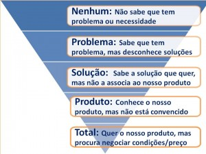 Copywriting: Estado de Consciencia Audiência