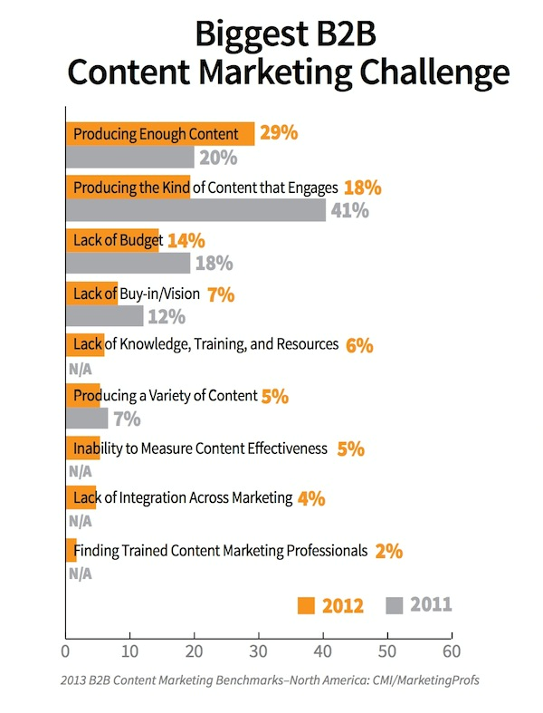 2013 B2B Content Marketing Biggest Challenge