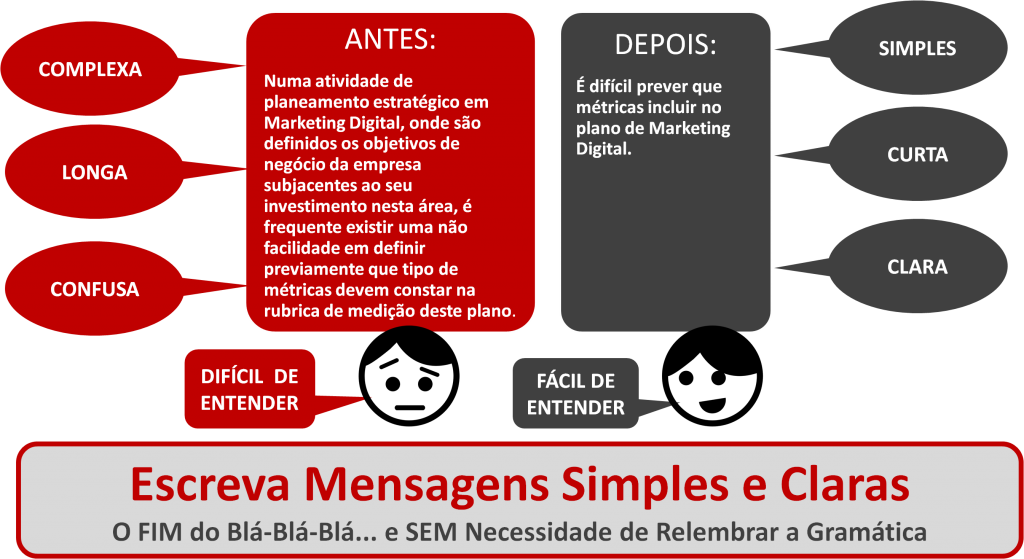 """Workshop """"Escreva Mensagens Simples e Claras"""""""